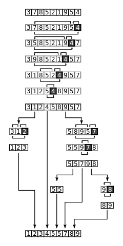 quicksort demonstration on a random set of numbers